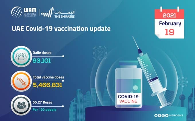 93,101 doses of COVID-19 vaccine administered in the past 24 hours