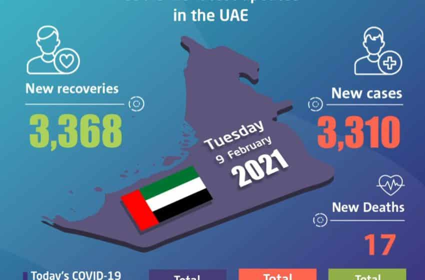 UAE announces 3,310 new COVID-19 cases, 3,368 recoveries, 17 deaths in last 24 hours