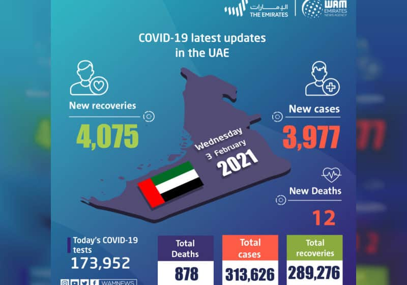 UAE announces 3,977 new COVID-19 cases, 4,075 recoveries, 12 deaths in last 24 hours