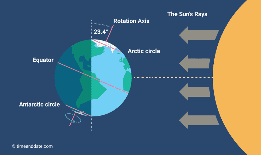 Summer solstice – 21st June 2021: Longest day (13 hours and 43 min) of the year in UAE and Northern hemisphere