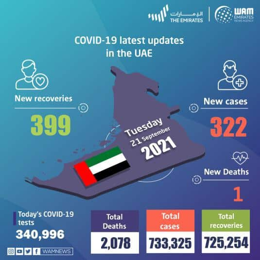 UAE announces 322 new COVID-19 cases, 399 recoveries, 1 death in the last 24 hours